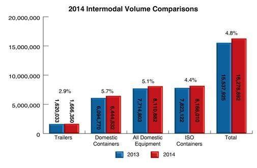 Intermodal increase